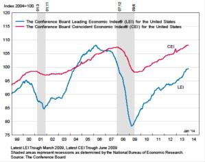Economic Update 2-24