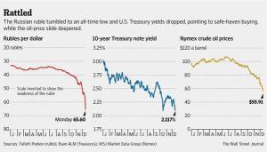 ruble oil tres
