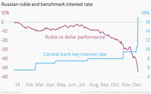 russian-ruble-and-benchmark-interest-rate-ruble-vs-dollar-performance-central-bank-key-interest-rate_chartbuilder
