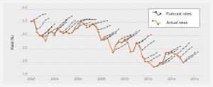 rate_outlook_chart5_Jun29_2015